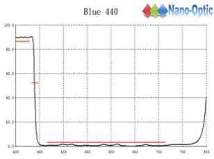 Blue-440