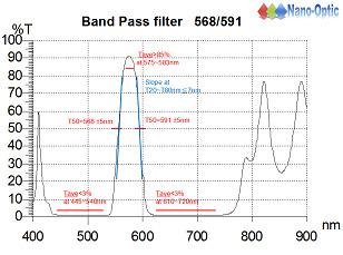 Band Pass filter 568/591