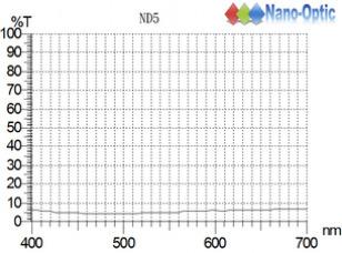 ND-5.