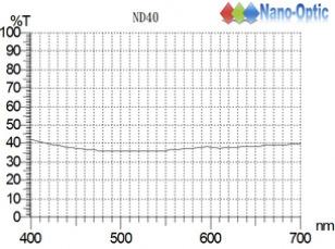 ND-40.
