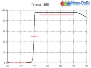 UV cut fil