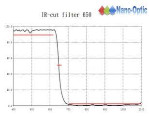 IR cut fil