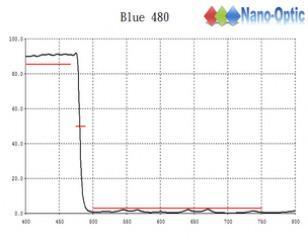 藍色濾光鏡480