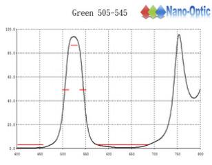 綠色濾光鏡G505-545