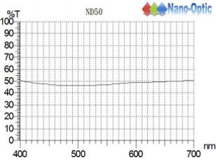衰減鏡 ND50.